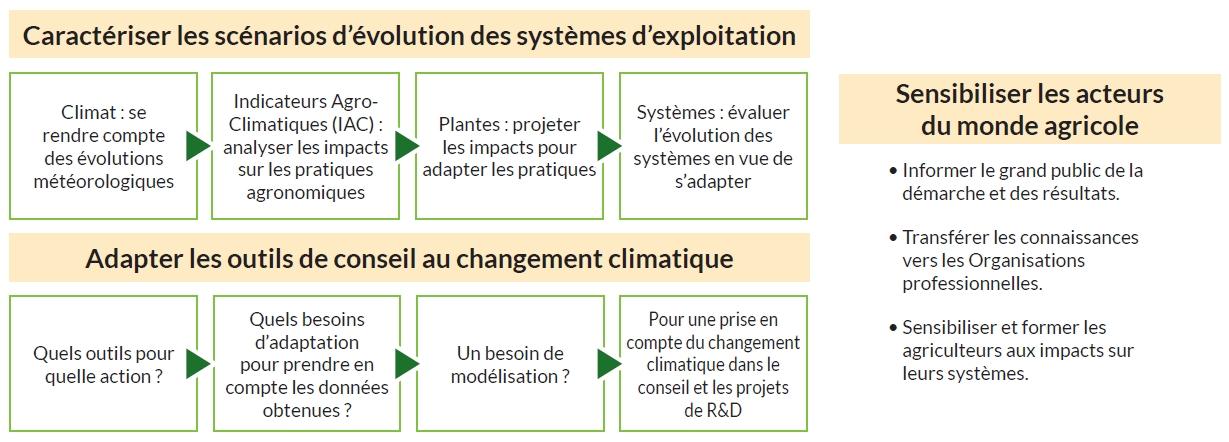 Changement climatique s 39 adapter chambre d - Chambre d agriculture du rhone ...