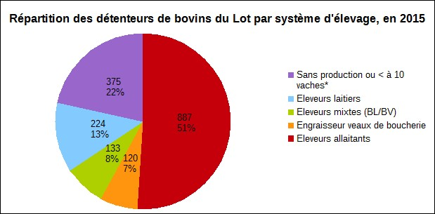 Bovins Viande Chambre D Agriculture Du Lot